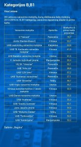 b-kategorijos-rezultatai-pagal-mokyklas-74910808