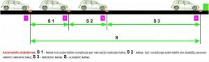 automobilio stabdymas